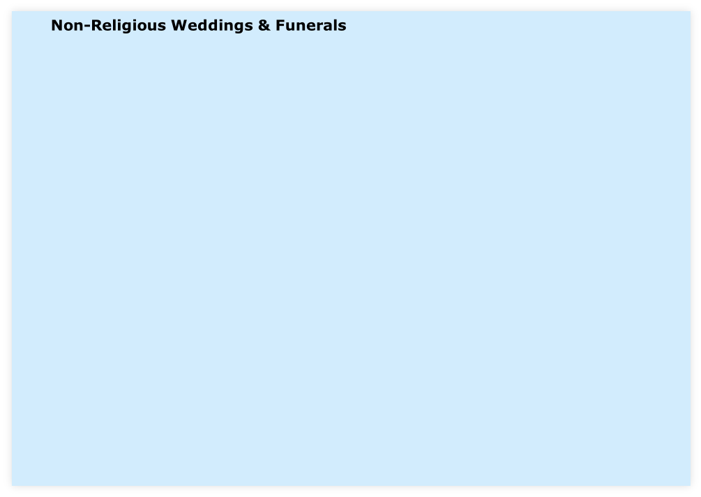 Non-Religious Weddings & Funerals